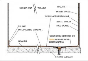 This assembly shows a recessed subfloor in the shower area, using a mortar bed or prefabricated tray over a concrete slab, with a special drain and a bonding flange that tie into the surface-applied waterproofing membrane.