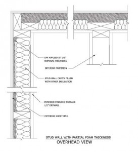 Plan view of a residential building envelope illustrating a stud wall insulated with a nominal thickness of ccSPF combined with traditional insulation such as batts. Images courtesy Spray Polyurethane Foam Alliance