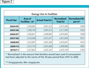 This table is Correctional Service of Canada's energy use in giga-joules for the past seven years. The group has been decreasing its energy consumption even though it has been expanding in terms of number of occupants and its building footprint. Between 2004 and 2011, Correctional Service of Canada has decreased its normalized energy use (MJ per m2) by more than six per cent. It will continue its efforts to conserve energy.