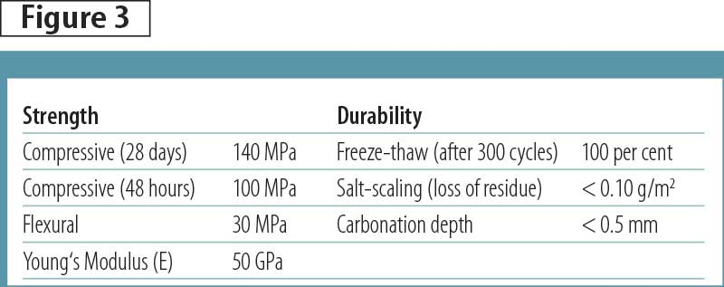 Ultra-high-performance concrete (UHPC) material characteristics.
