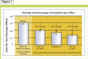 A bi-level switching study shows auto-on to 50 per cent is the most energy-efficient. Image courtesy Wattstopper and CLTC