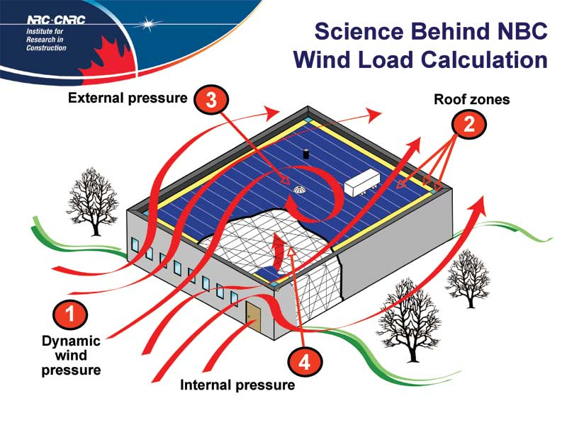 Wind Design For Roofing Misconceptions And Consequences