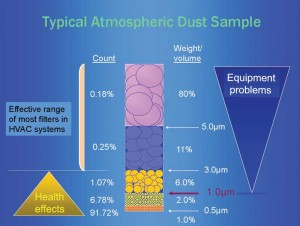 A typical dust sample.