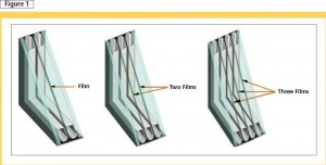Suspending low-emissivity (low-e) and heat-reflective coated film inside of an insulating glass unit creates up to four insulating cavities inside the sealed air space. Images courtesy Southwall Technologies