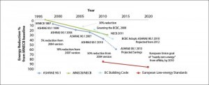 This graph charts various North American building energy code development in 2011. It provides a relative comparison to the 1997 Model National Energy Code for Buildings (MNECB) baseline. Image courtesy Cobalt Engineering LLP