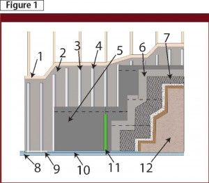 A rainscreen drainage system with furring strip. Images courtesy TMI