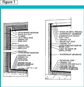 Steam Shower Systems Page 2 Of 2 Construction Canada