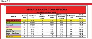 Data courtesy Dinoflex and Environmental Design & Construction