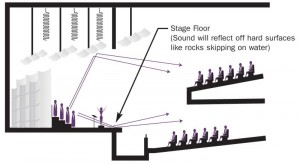 With a full-stage acoustical shell, performers can be positioned at the back of the stage and their sound will also reflect off the floor surface.