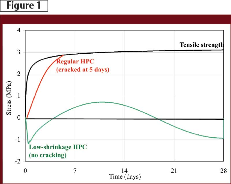Free autogenous shrinkage strain of different high-performance concrete (HPC) mix formulations. Images courtesy NRC-IRC