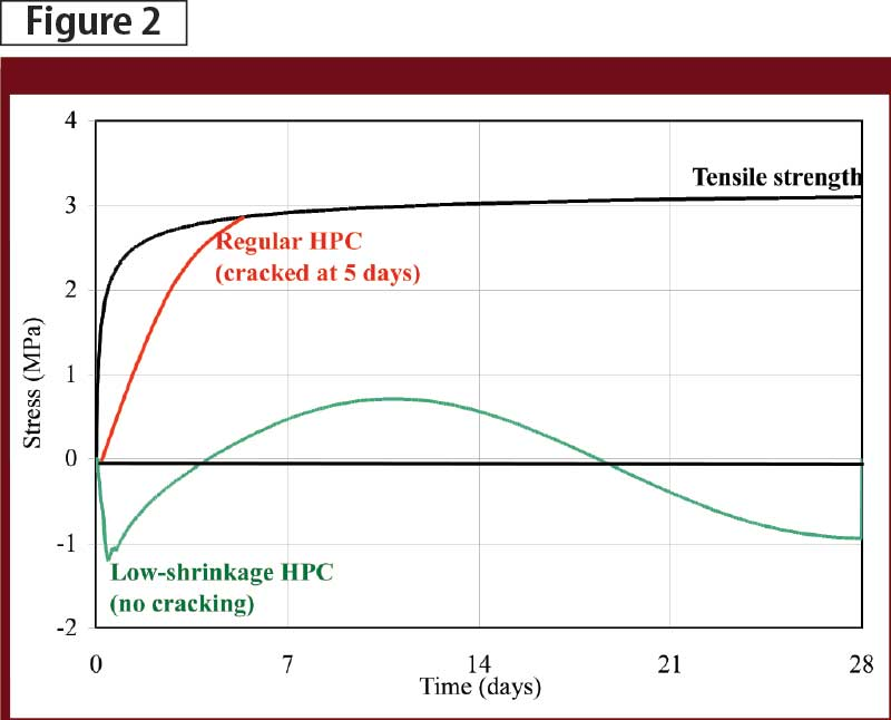 Stress development due to autogenous shrinkage of different HPC mix formulations under restrained conditions.