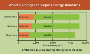 The total energy consumed in the construction of a building includes the energy embodied in the materials and the energy consumed during operation. As the operating efficiencies improve, the proportion of embodied energy will increase.