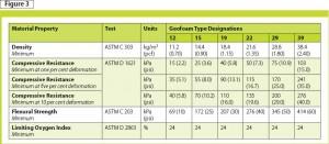 Material properties per ASTM D 6817.
