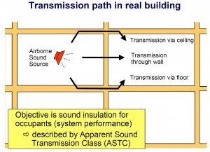 In addition to direct sound transmission through the separating assembly into the receiving room, vibrational energy from the airborne source is transmitted as structure-borne sound through wall/floor junctions, and radiates as noise into the receiving space. This is called 'flanking transmission.' Apparent Sound Transmission Class (ASTC) rating includes for both direct transmission and flanking transmission.