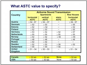European studies and building code requirements suggest using a minimum ASTC of 50. The 2015 NBC requires ASTC 47, intended to provide a 'status-quo' with STC 50.