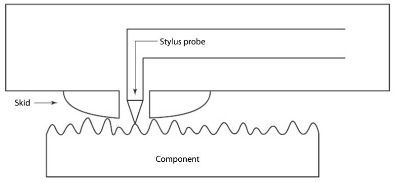 Schematic diagrams of a typical stylus probe and fringe-field capacitance probe from CSDA ST 115. Image courtesy Concrete Sawing & Drilling Association