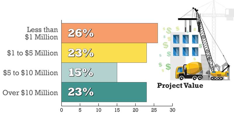 What is your project value?