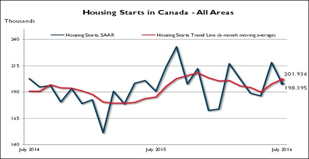 The trend measure of housing starts in Canada was 201,936 units in July compared to 197,847 in June, according to Canada Mortgage and Housing Corporation (CMHC).