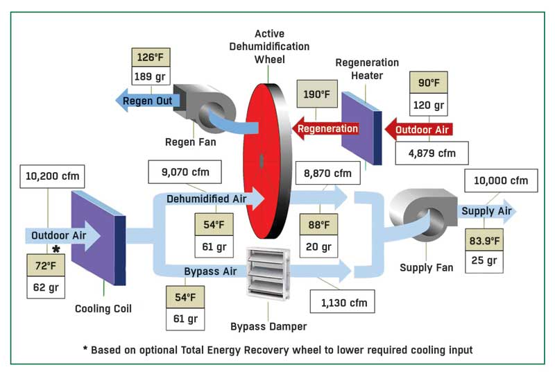 Introducing Energy Recovery Ventilation Page 3 Of 3