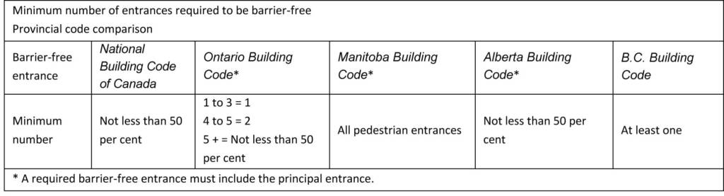 Manitoba Building Code Washroom Requirements