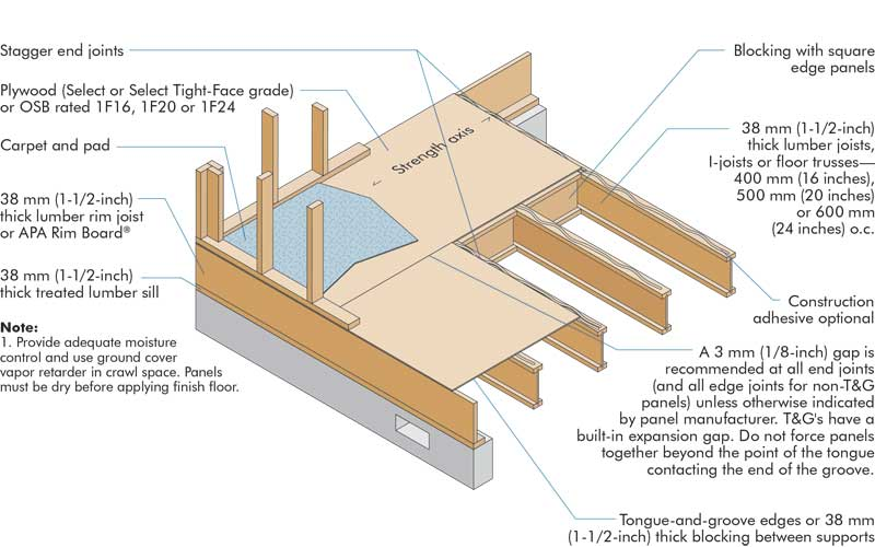 Figure1 Construction Canada