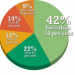 """What percentage of your projects are directly related to """"green"""" design targets (e.g.LEED)?"""