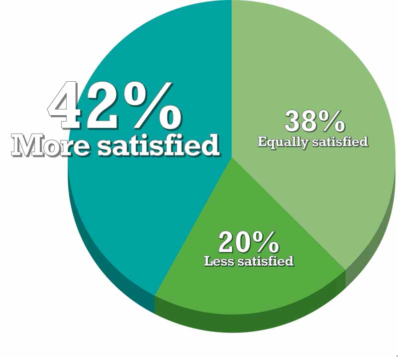 Satisfaction: Compared to five years ago, how would you describe yourself now?