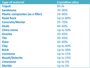 Figure 2: Types of materials and average silica content.