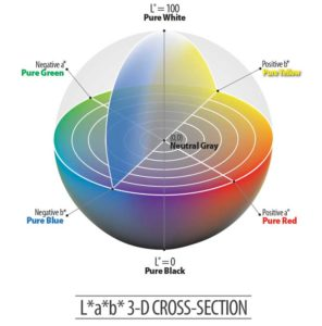 Figure 1: The globally recognized colour system developed by the International Commission on Illumination (CIE) numerically defines colour with three vectors in a three-dimensional colour space: L* (luminance: lightness to darkness); a* (green to red); and b* (blue to yellow). Image courtesy Vitro Architectural Glass