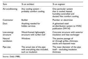 Figure 2: Differences between the jargon employed by architects and mechanical and electrical engineers from Communication in Construction – Theory and Practice by Andrew Dainty, David Moore, and Michael Murray.