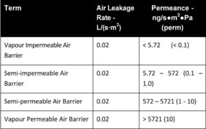 Figure 3: Proposed system for labelling air barrier materials.
