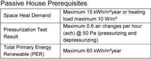 Figure 1: Some of the requirements to meet the Passive House standard. Images © Andrew Larigakis