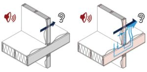 Figure 1: The sound transmission class (STC) rating quantifies the sound transmitted directly via the separating wall assembly, as shown on the left. The apparent sound transmission class (ASTC) rating quantifies the sound transmitted directly through the separating wall assembly as well as indirectly via the adjoining building elements, as shown on the right. Images courtesy National Research Council Canada