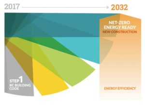 The BC Energy Step Code has a target of being net zero-ready by 2032. Image © Province of British Columbia