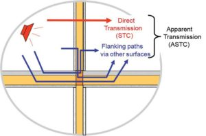 There are many paths for sound transmission between adjacent rooms, including both direct transmission through the separating assembly and indirect paths, shown here. Image courtesy National Research Council Canada