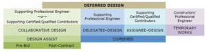 Figure 1: This table lists several forms of deferred design and the professionals involved.