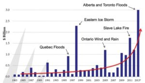 Figure 1: Catastrophic weather-related loss trends in Canada from a 2016 presentation by Glenn McGillivray.