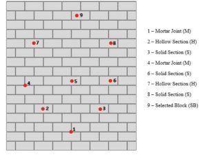Figure 2: Thermocouple locations on the full wall.