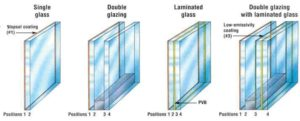 Figure 1: Low-e coatings on approved glass surfaces.