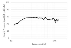 The bass management system ensures that the sound pressure levels are identical at all listening positions in the room.