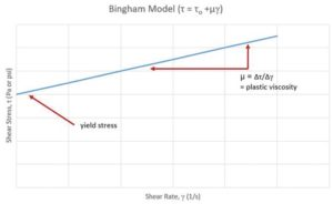 Figure 3: The Bingham Model is a linear approximation of the shear stress to shear rate relationship of a material. Images © Michael Stanzel