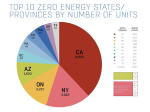 Top 10 zero energy states/provinces by number of units. Image courtesy Team Zero