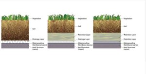 Figure 1: The far-left shows the conventional vegetated roof, the middle depicts a vegetated roof with an added retention layer, and the right shows a vegetated roof with added retention and detention layers. Images courtesy NLSM