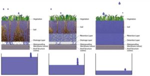 Figure 1: All profiles are generating runoff, and the retention-based and detention along with retention-based profiles are entering the macro-pore filling phase. The macro-filling phase is much shorter for the retention-based profiles compared with the retention along with detention profile, and shortly, rainfall rates are equal to runoff rates for the retention profile.