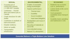 Figure 3: Benefits of concrete construction toward sustainable development goals. Images courtesy Lehigh Hanson