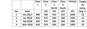 Figure 1: Table of airflows in VAB/DBZ ducts to each floor.