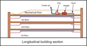 Figure 2: Schematic look of the building section of the VAB/DBZ system in the Viterra building.
