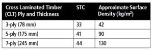 Figure 2: Surface density and sound transmission class (STC) ratings of cross-laminated timber (CLT) panels.