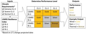 Figure 7: Selection criteria for performance levels.