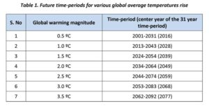 Figure 2: Future time-periods for various global average temperatures rises. Images courtesy National Research Council Canada